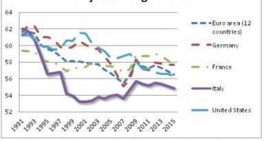 Ascesa e caduta del modello economico italiano
